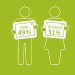 Исследование Яндекс: как мужчины и женщины взаимодействуют с рекламой